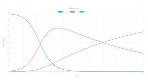 بررسی مدلهای ریاضی اپیدمی بیماریها — به همراه ویدیوی آموزشی