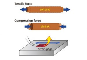 استرین گیج (Strain Gauge) چیست ؟ — از صفر تا صد