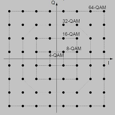 دیاگرام خوشه برای فرمتهای مختلف QAM