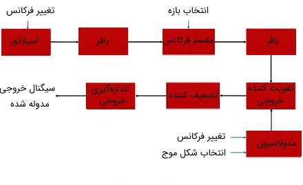 بلوک دیاگرام عملکرد سیگنال ژنراتور RF