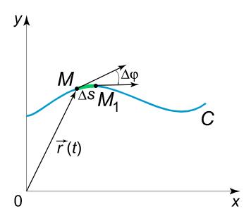 منحنی پارامتری