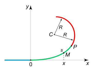 مسیر پیمایش مثال ۲
