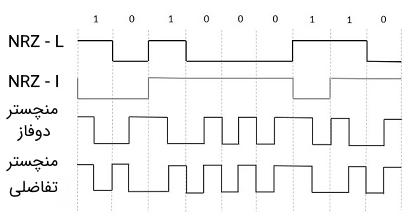 مقایسهای بین تکنیکهای کدگذاری داده NRZ-L، NRZ-I، منچستر دو فاز و منچستر تفاضلی