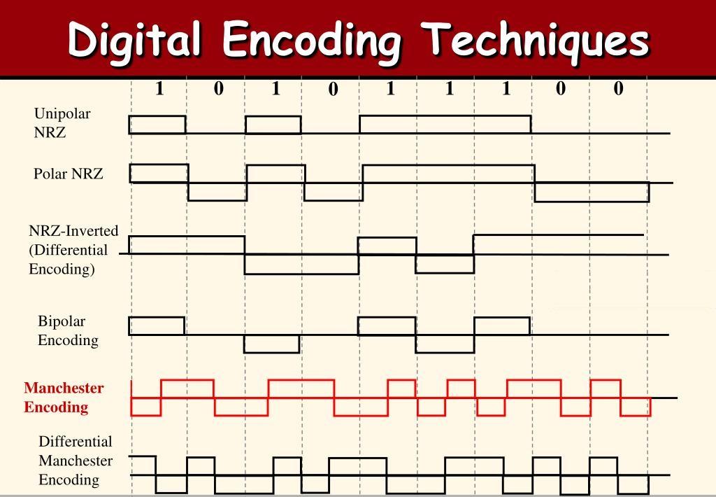 تکنیکهای کدگذاری داده دیجیتال — راهنمای جامع
