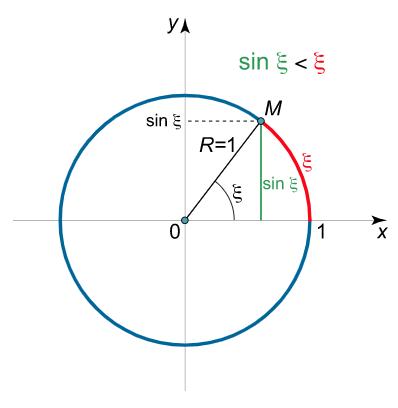 دایره واحد