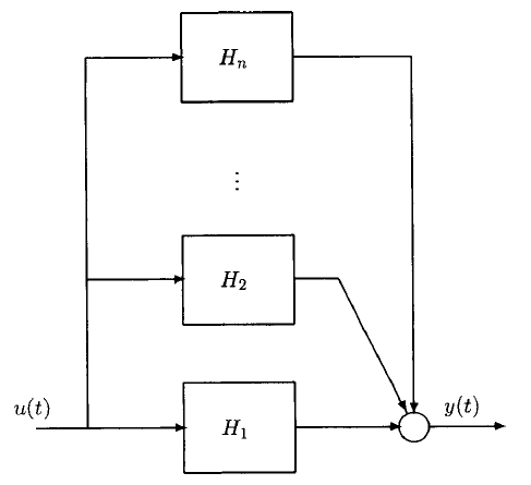 شکل ۳: $$ H = H _ 1 + H _ 2 + \cdots + H _ n $$