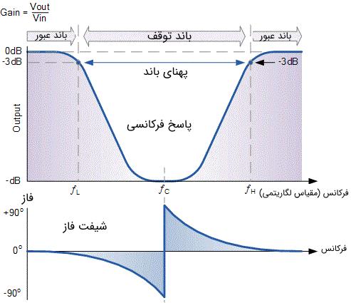 پاسخ فرکانسی مربوط به یک فیلتر میان نگذر ایدهآل