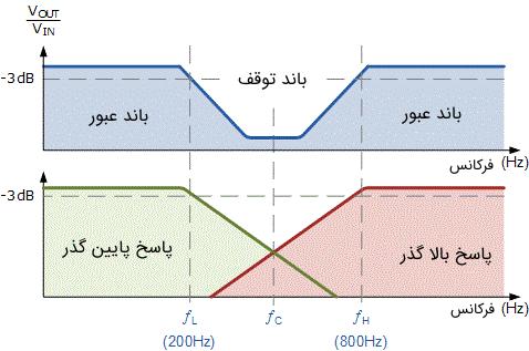 منحنی مشخصه فرکانسی فیلتر میان نگذر
