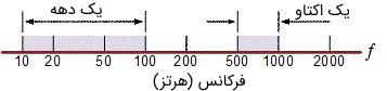مقیاس فرکانسی لگاریتمی