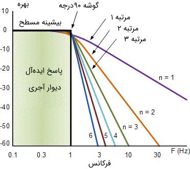 پاسخ فرکانسی ایدهآل یک فیلتر به همراه تقریب یک فیلتر باترورث استاندارد برای فیلترهای مراتب مختلف