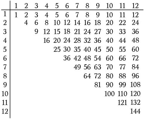 half times table