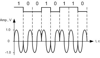 سیگنال پیام و سیگنال مدولاسیون کلیدزنی شیفت فاز باینری یا BPSK