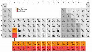لانتانیدها و اکتینیدها در جدول تناوبی — به زبان ساده