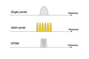 مدولاسیون چند حاملی (Multicarrier Modulation) چیست؟ — از صفر تا صد