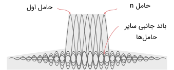 سیگنالهای حامل چندگانه در مدولاسیون OFDM