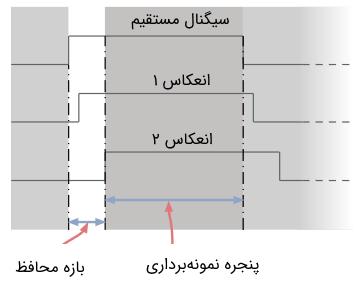 باند محافظ در مدولاسیون OFDM
