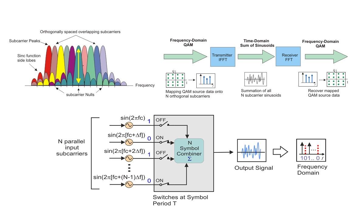 مدولاسیون OFDM یا تقسیم فرکانسی چندگانه متعامد چیست؟ — از صفر تا صد