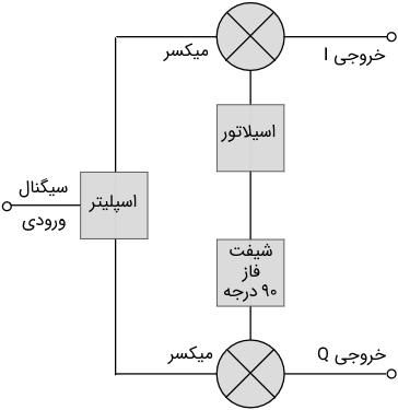 مدار دمدولاتور QAM