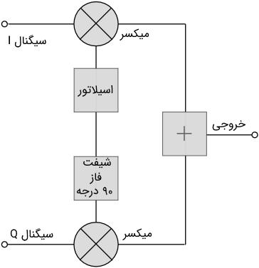مدار مدولاتور Q - I