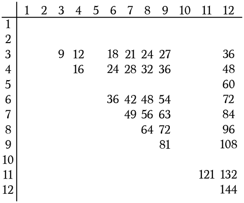 simple times table