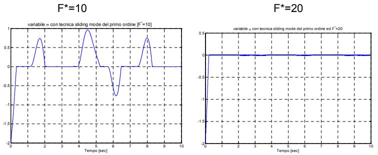 متغیر لغزش $$ \sigma$$ با SMC مرتبه اول