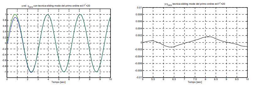 کنترل مد لغزشی مرتبه اول با $$ F ^ * = 20$$. سمت چپ: $$y $$ و $$ y _ d $$. سمت راست: $$ e = y - y _ d $$.