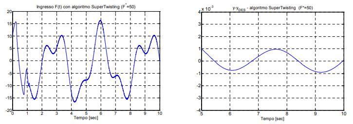 ابر پیچش با $$ F ^*=50$$. سمت چپ: ورودی کنترل. سمت راست: خطای ردیابی