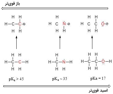 قدرت اسید و باز