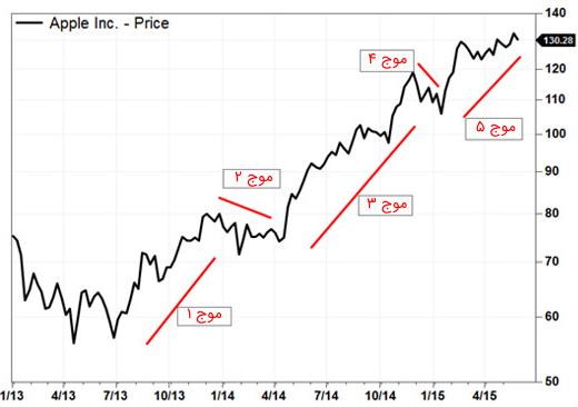 امواج الیوت در سهام اپل