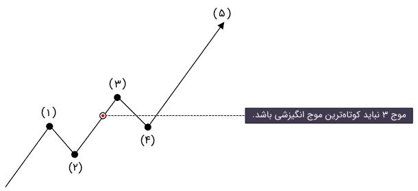 قانون دوم امواج الیوت