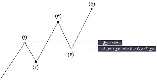 قانون سوم امواج الیوت