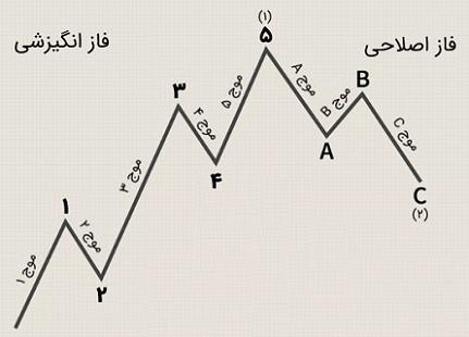 نمودار موج الیوت