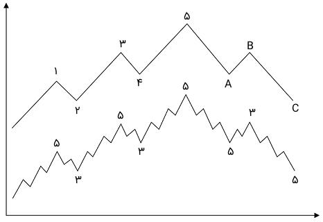 ماهیت فراکتالی امواج الیوت