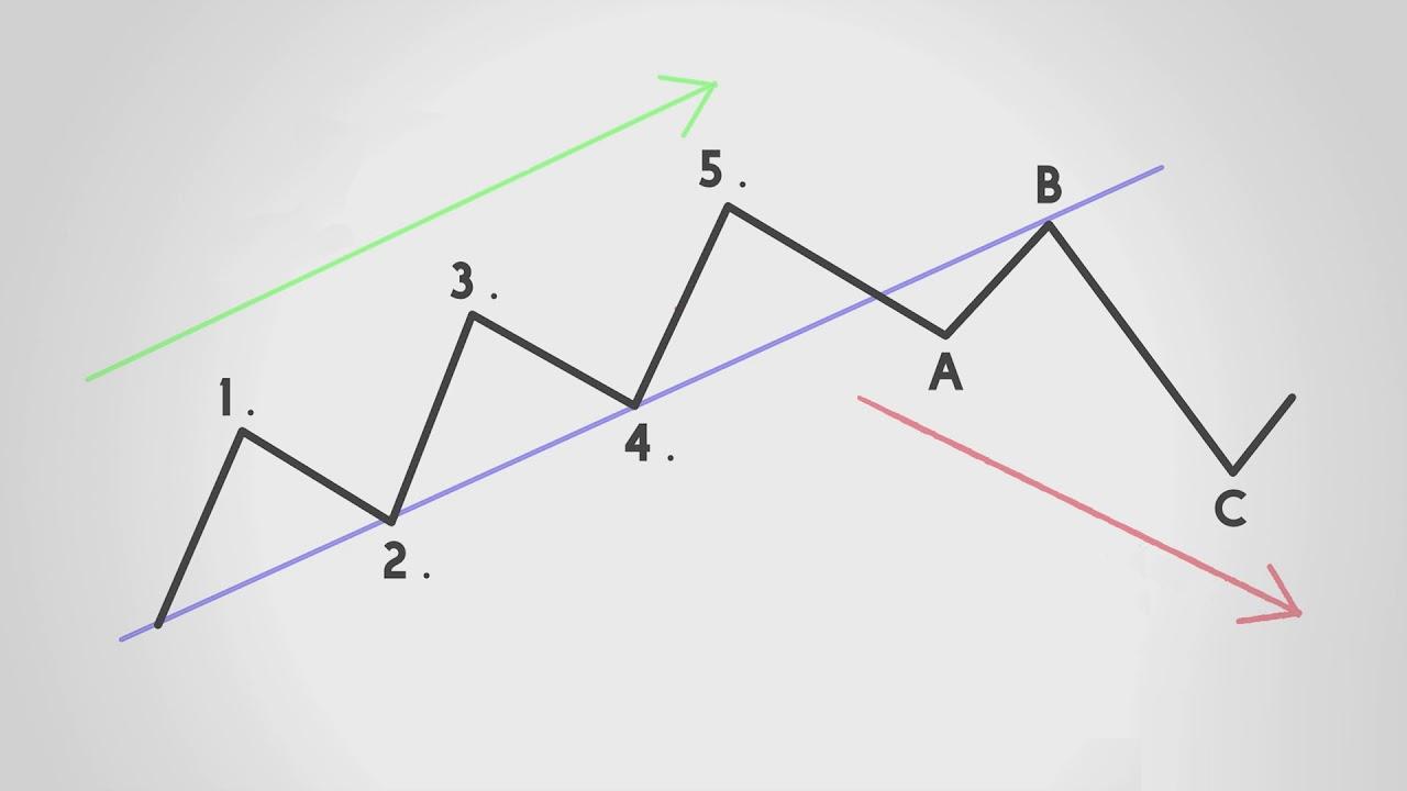 امواج الیوت در تحلیل تکنیکال | به زبان ساده (+ فیلم آموزش رایگان)