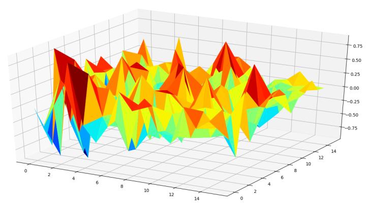 تحلیل داده های چند بعدی در پایتون -- راهنمای کاربردی