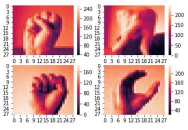 تشخیص زبان اشاره با پایتون -- راهنمای کاربردی