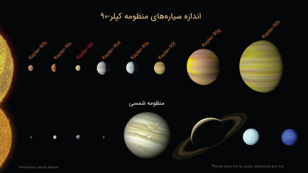 منظومه سیاره ای کپلر ۹۰ — تصویر نجومی روز