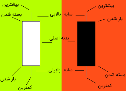 نمودار شمعی در تحلیل تکنیکال