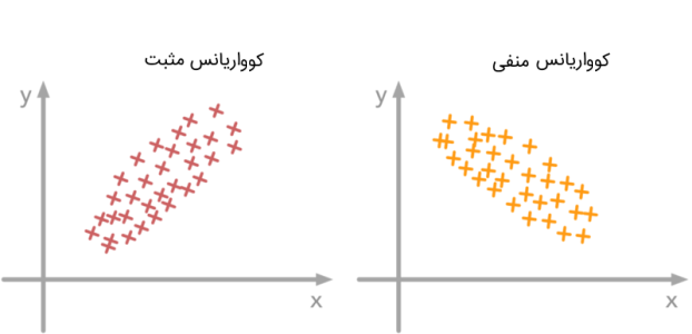 covariance positive and negative