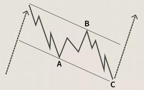 تحلیل امواج الیوت