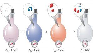 مخلوط گازها — به زبان ساده