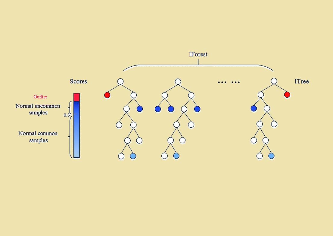 الگوریتم جنگل ایزوله — راهنمای کاربردی