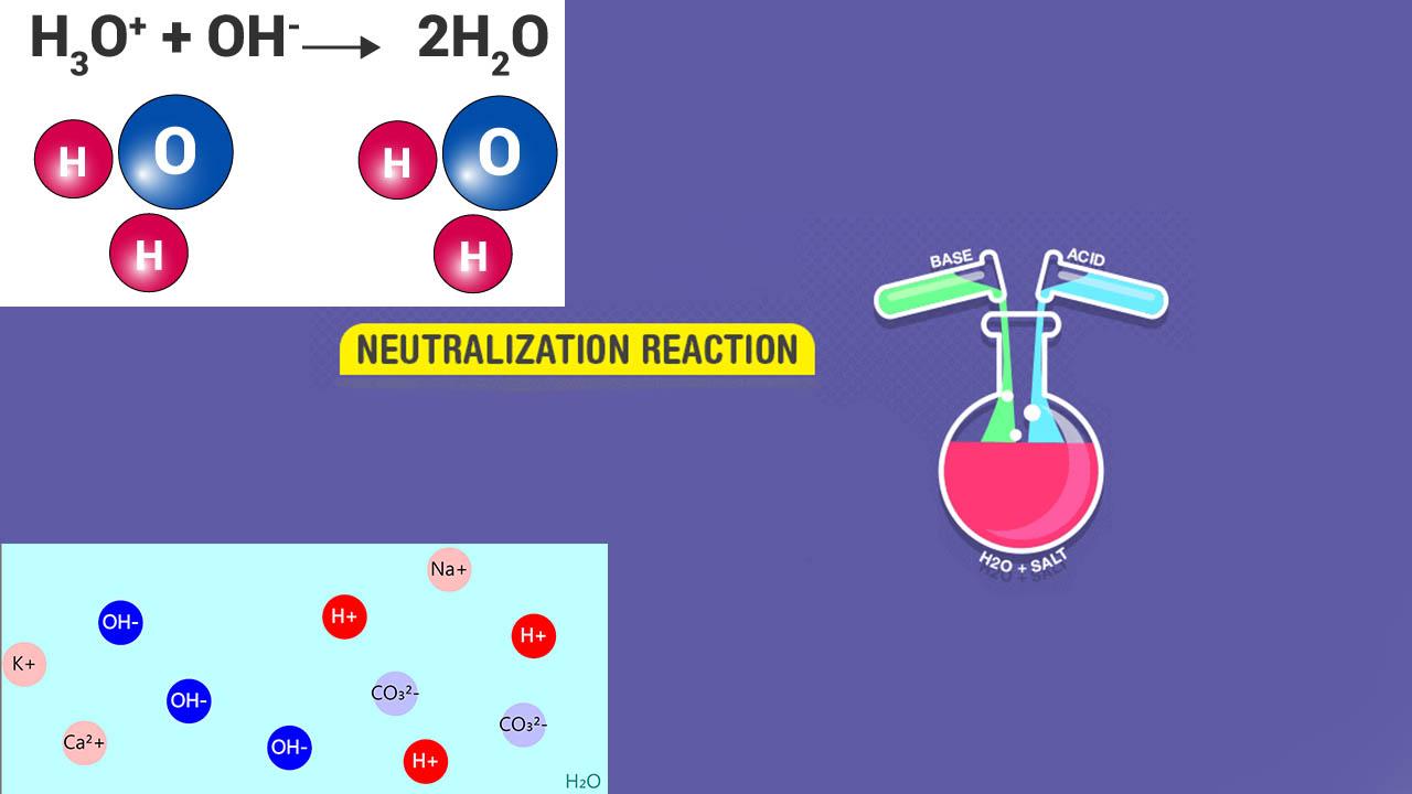 واکنش خنثی شدن در شیمی — به زبان ساده