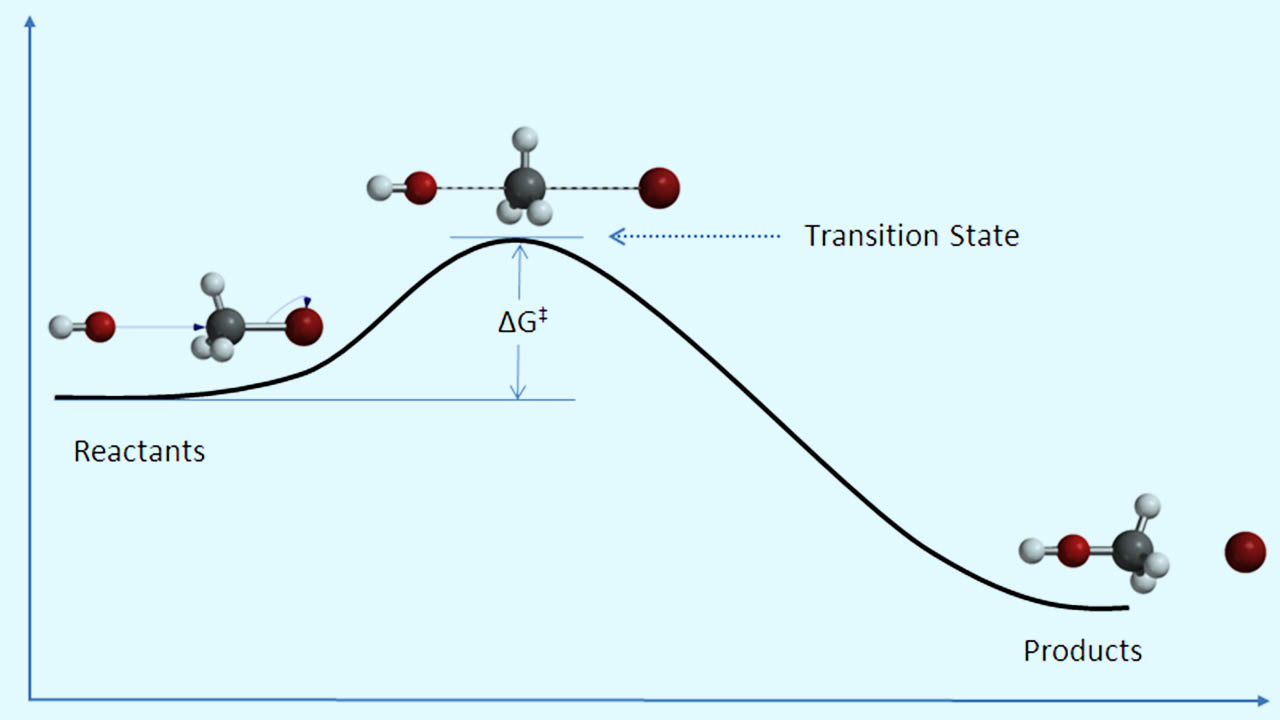 نظریه حالت گذار — از صفر تا صد