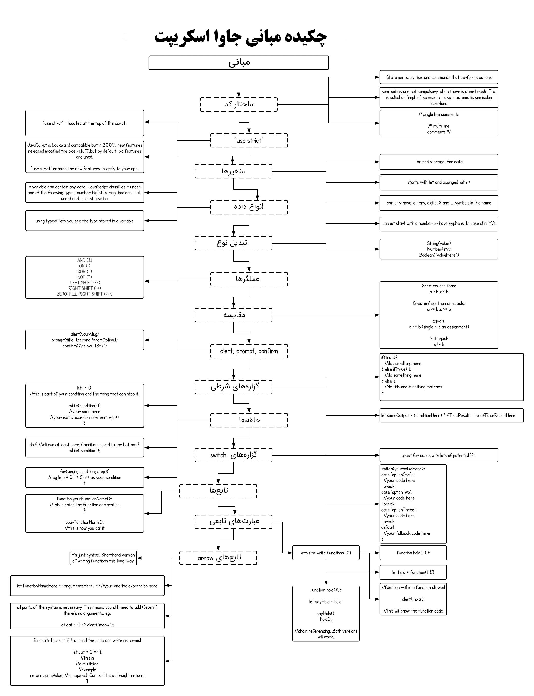 مفهوم بنیادی جاوا اسکریپت
