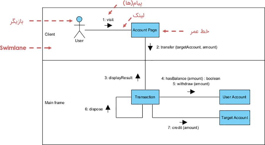 نمودار UML
