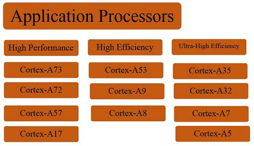 پردازندههای کاربردی آرم