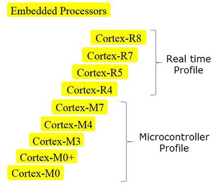 پردازندههای توکار آرم