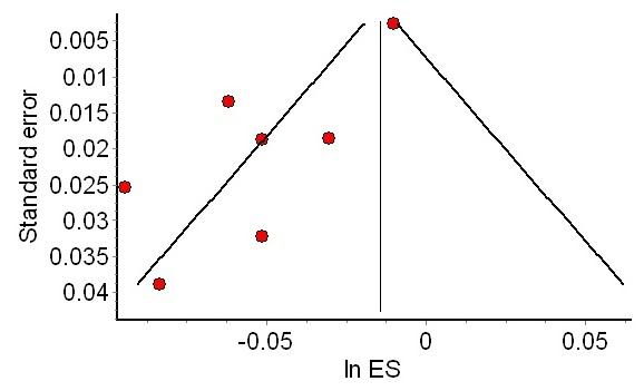 Funnel plot depicting asymmetry