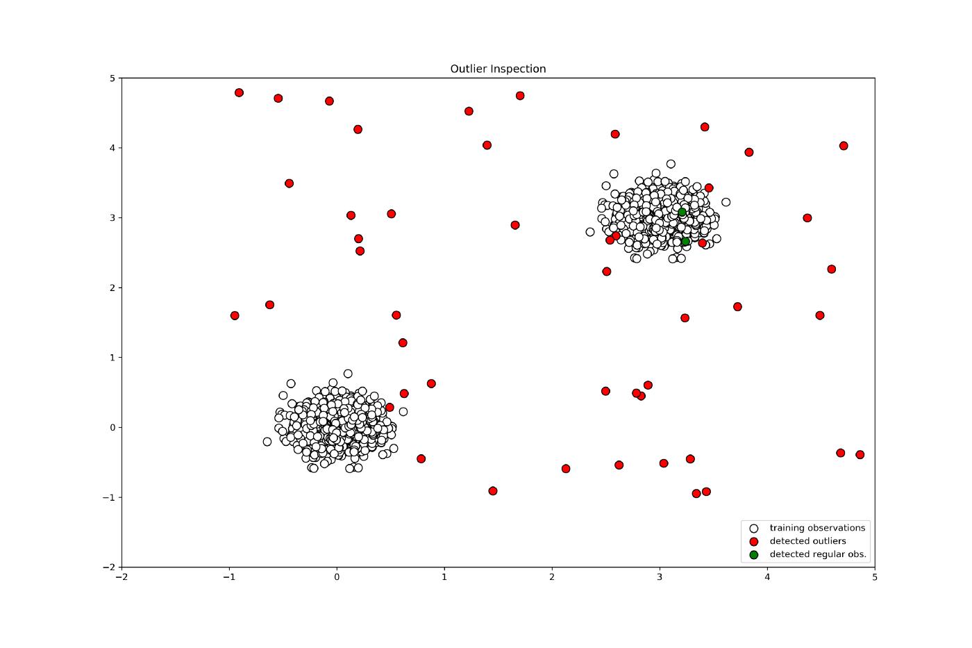 anomaly prediction plot